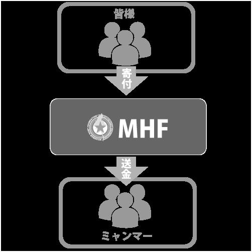 特定非営利活動法人MHF 寄付