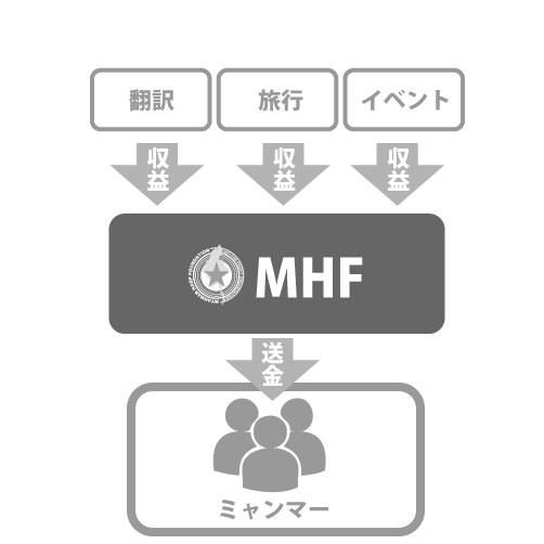 特定非営利活動法人MHF 事業