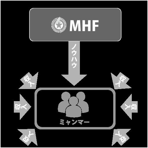 特定非営利活動法人MHF 自立支援